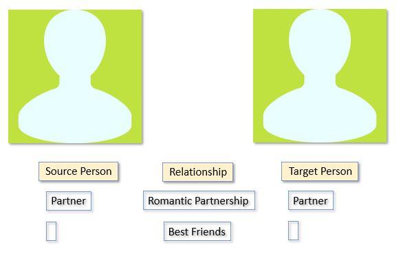 spousal connection 3